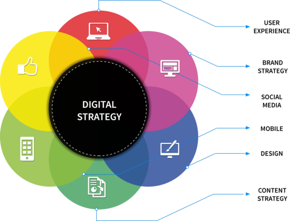 DIGITAL STRATEGY: THE FIFTH ELEMENT OF YOUR BUSINESS - BBN.az